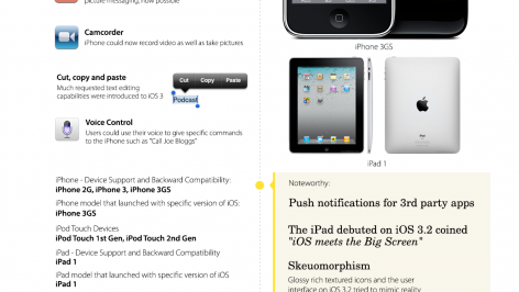 The-Evolution-of-iOS-1-to-8_1140px